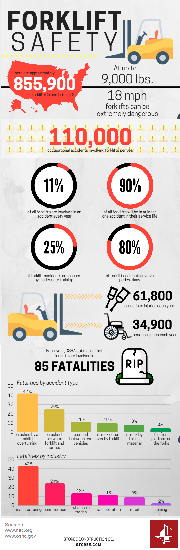 Storee Forklift Infographic