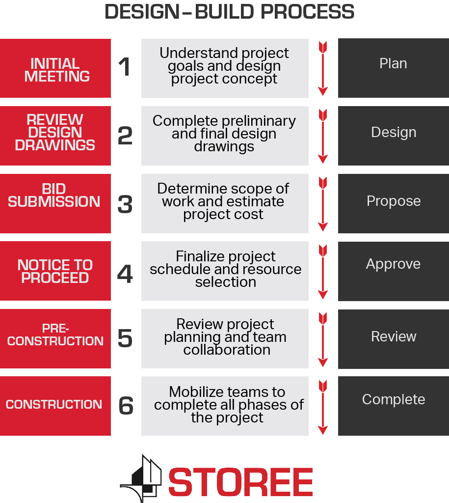 Design Build process infographic by Storee Construction